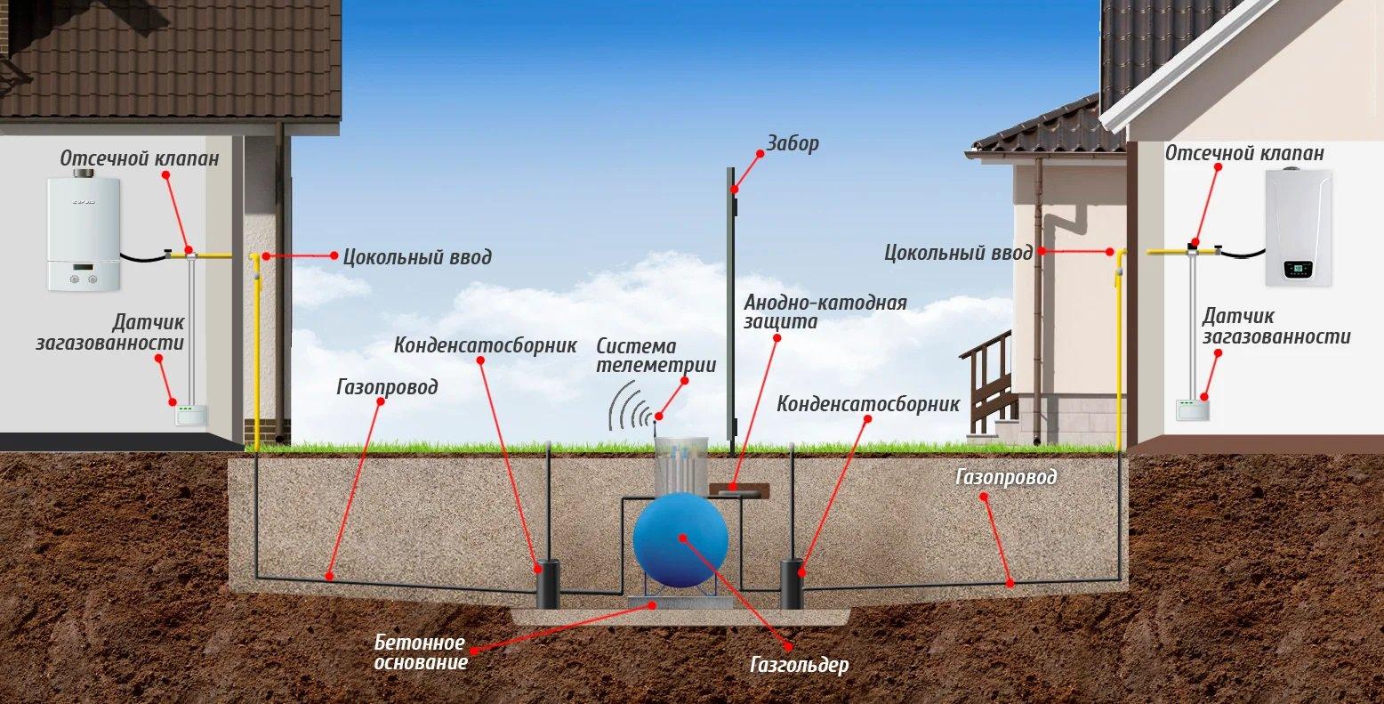 Схема размещения газгольдера при установке на два дома