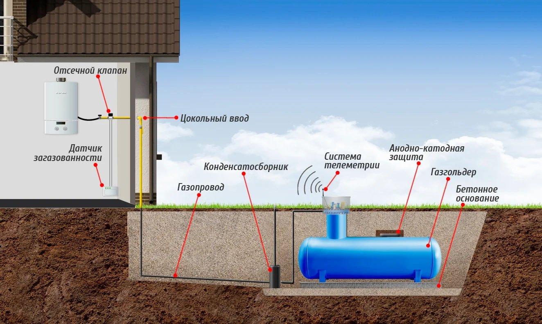 Изображение со схематичным расположением газгольдера с указанием необходимого оборудования для безопасной эксплуатации